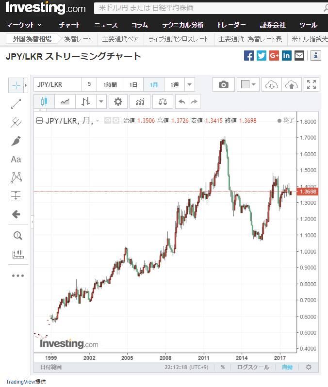 スリランカルピーの為替と預金金利 | スリランカライフ